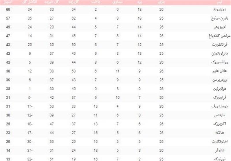 فوتبال جهان|جدول ردهبندی بوندسلیگا در پایان شب دوم از هفته بیست و پنجم - 6