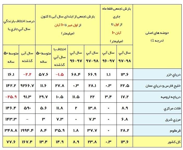 آخرین وضعیت بارش های ایران/ ادامه پربارانی آبان +جدول - 6