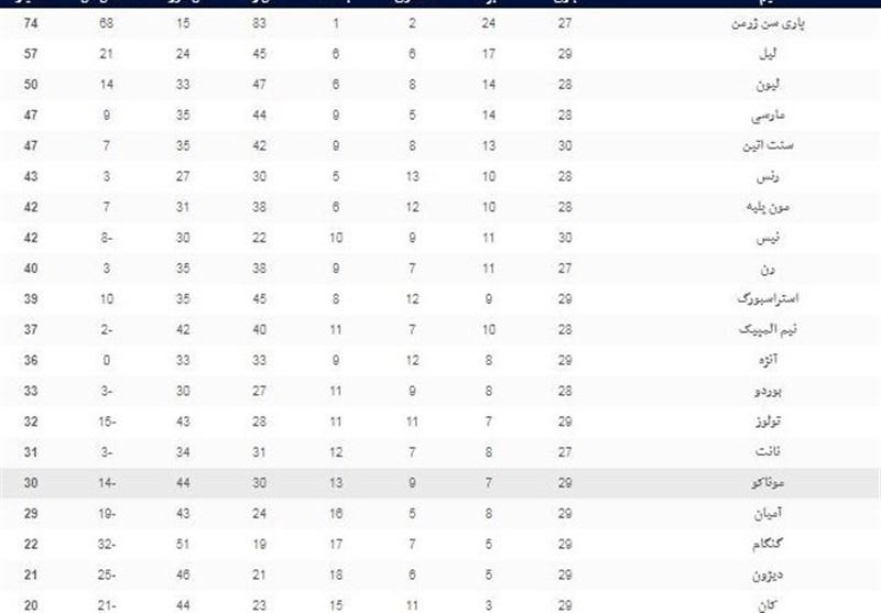 فوتبال جهان|جدول ردهبندی لوشامپیونه در پایان شب دوم از هفته بیست و نهم - 5