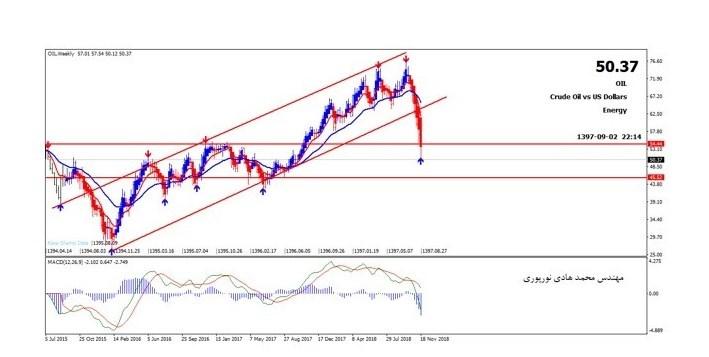 تحلیل قیمت نفت تا پایان سال با استراتژی لاک پشت طلایی - 4