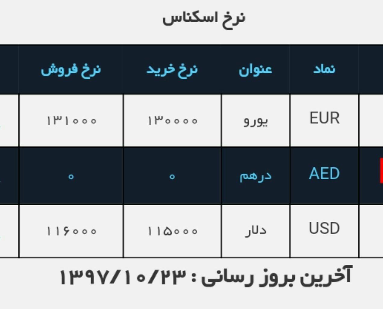 قیمت دلار در صرافی ملی افزایش یافت/ نرخ الان: ۱۱۶۰۰ تومان - 7