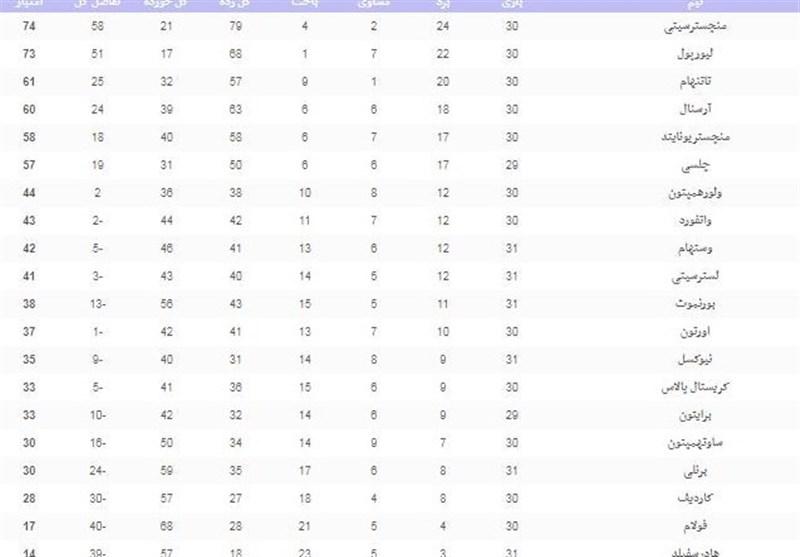 فوتبال جهان|جدول ردهبندی لیگ برتر انگلیس در پایان شب اول از هفته سی و یکم - 5