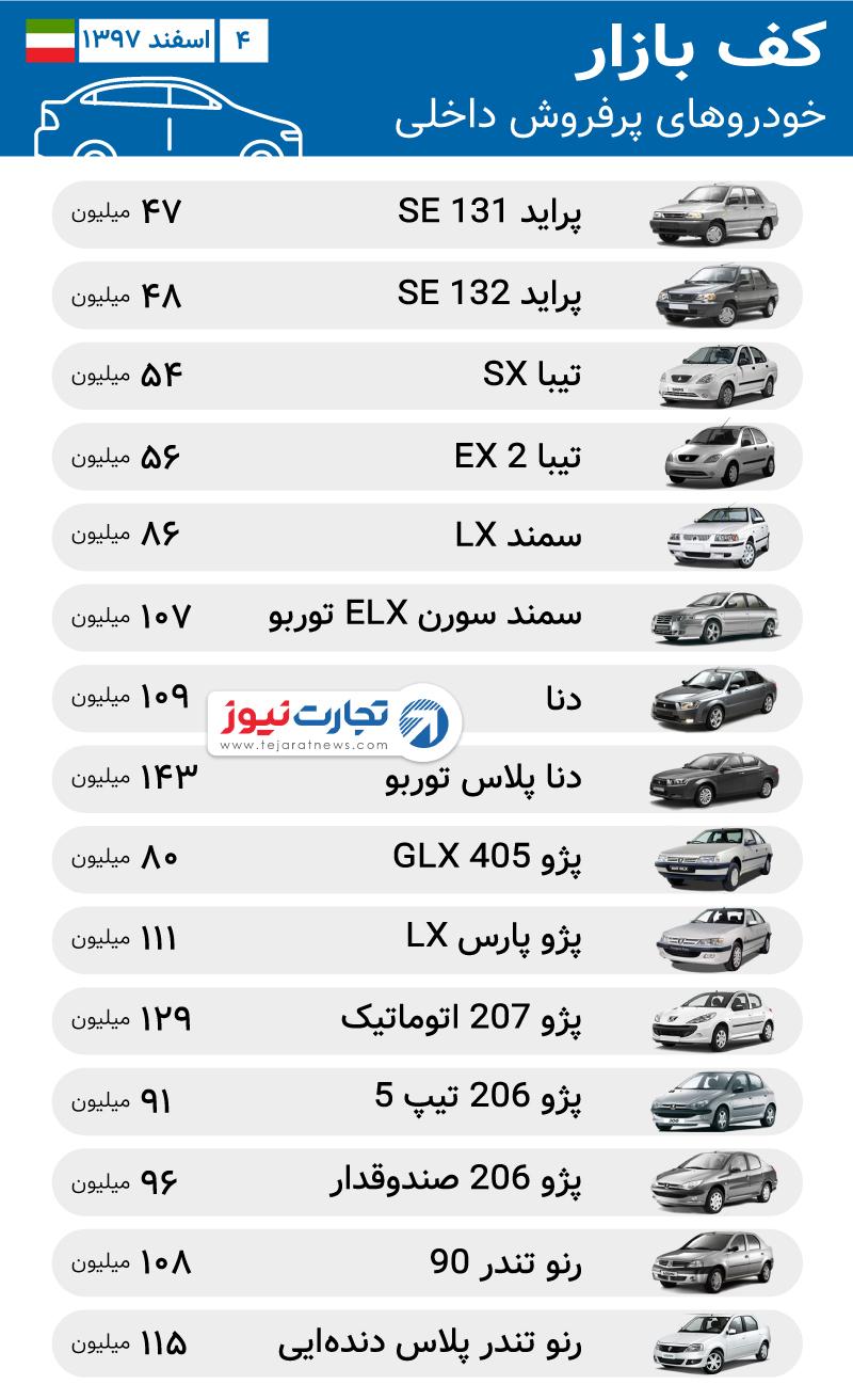 قیمتهای جدید در بازار خودرو داخلی / افزایش قیمت ۳۰ میلیونی پژو پارس LX - 6