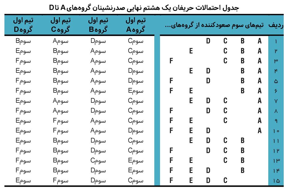ایران؛ صدرنشینی در گروه مهمتر از قهرمانی! - 13