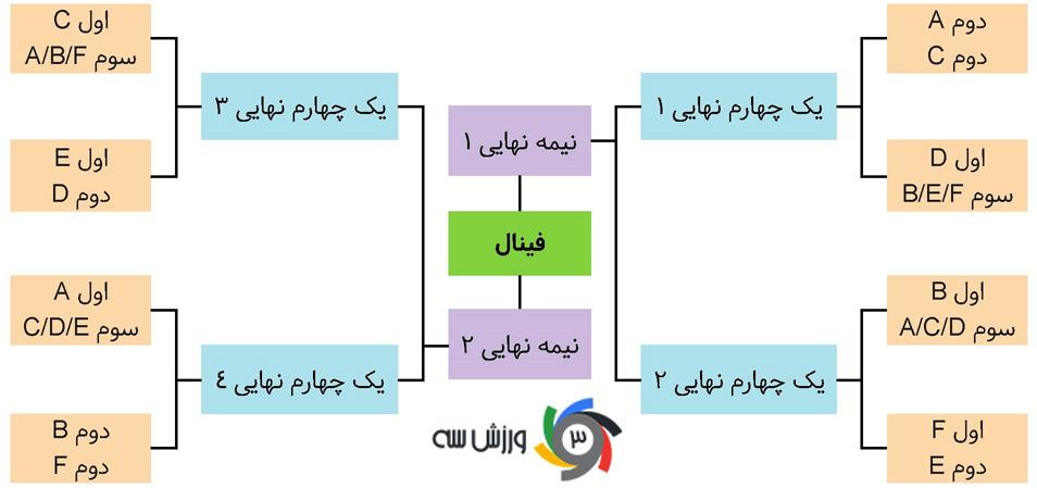 ایران؛ صدرنشینی در گروه مهمتر از قهرمانی! - 21