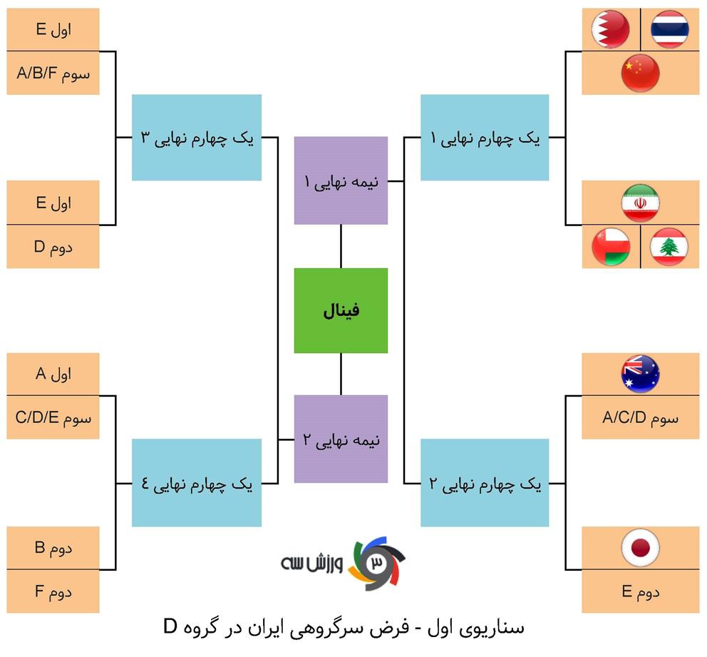 ایران؛ صدرنشینی در گروه مهمتر از قهرمانی! - 28