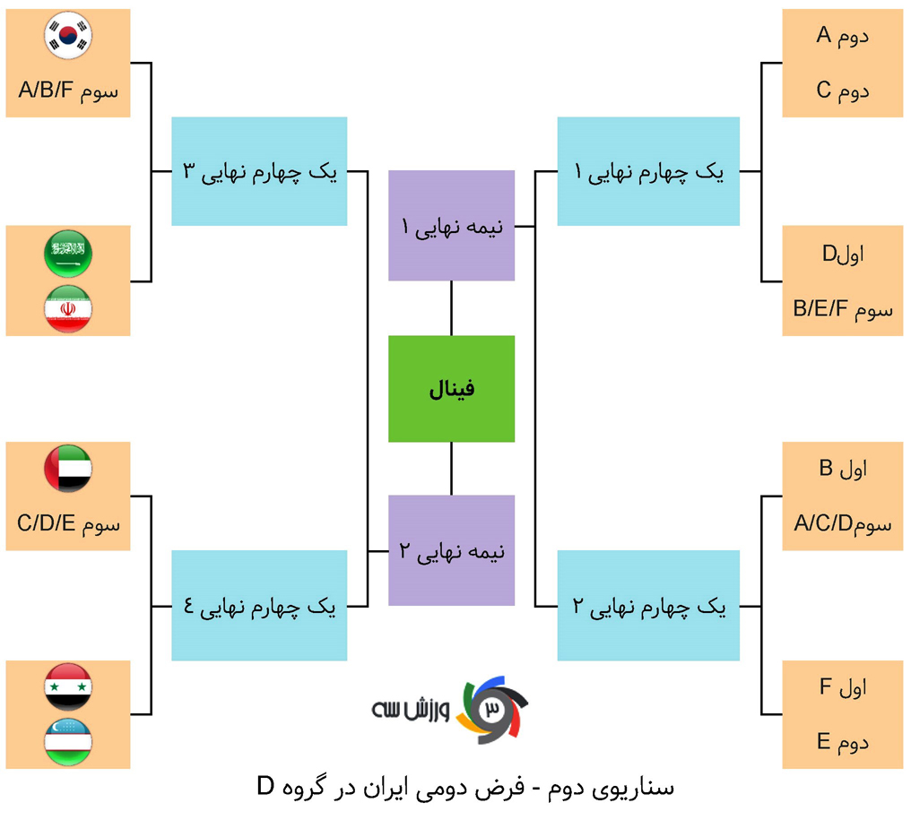 ایران؛ صدرنشینی در گروه مهمتر از قهرمانی! - 31