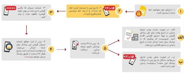 اقدامات لازم پیش و پس از سرقت گوشی - 65