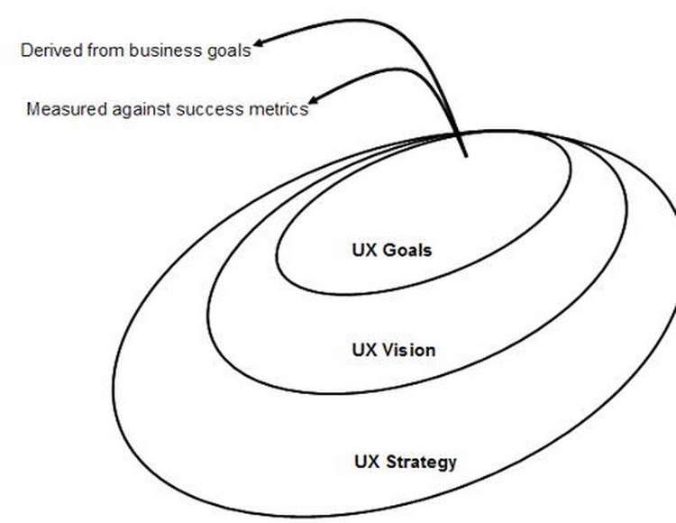 آموزش طراحی تجربهی کاربری؛ قسمت دوم: استراتژی - 4