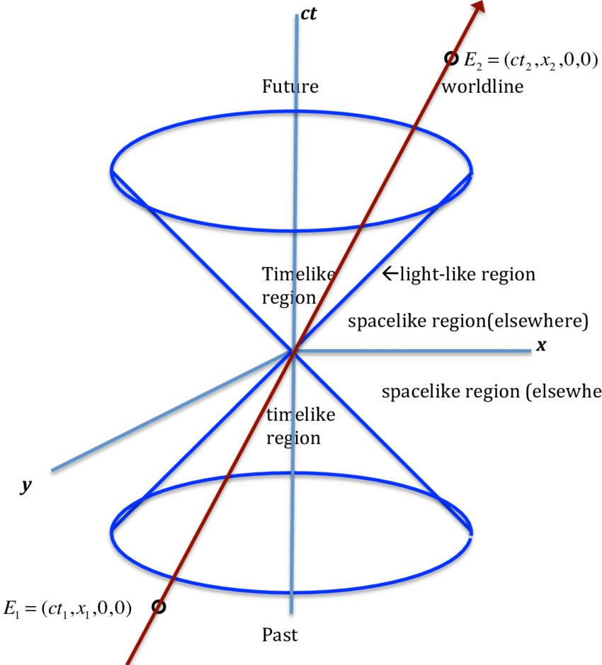 فضا-زمان: توهم یا واقعیت؛ نگاهی جامع به مفاهیم و نظریهها - 10