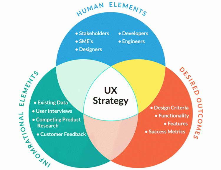 آموزش طراحی تجربهی کاربری؛ قسمت دوم: استراتژی - 9